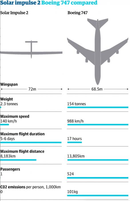 solar impulse 747