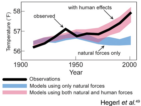 Dr. Santer's comparison of what would happen if only natural forces were acting, as opposed to what human interaction with climate has caused