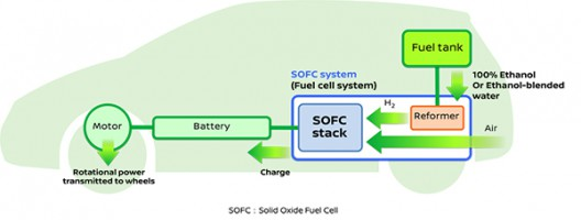 Schematic of Nissan's solid oxide fuel cell system