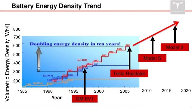 Battery energy density in chart by J. R. Straubel