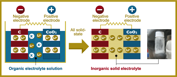 Solid State Battery >> Two Tokyo Universities Work On Solid State Batteries