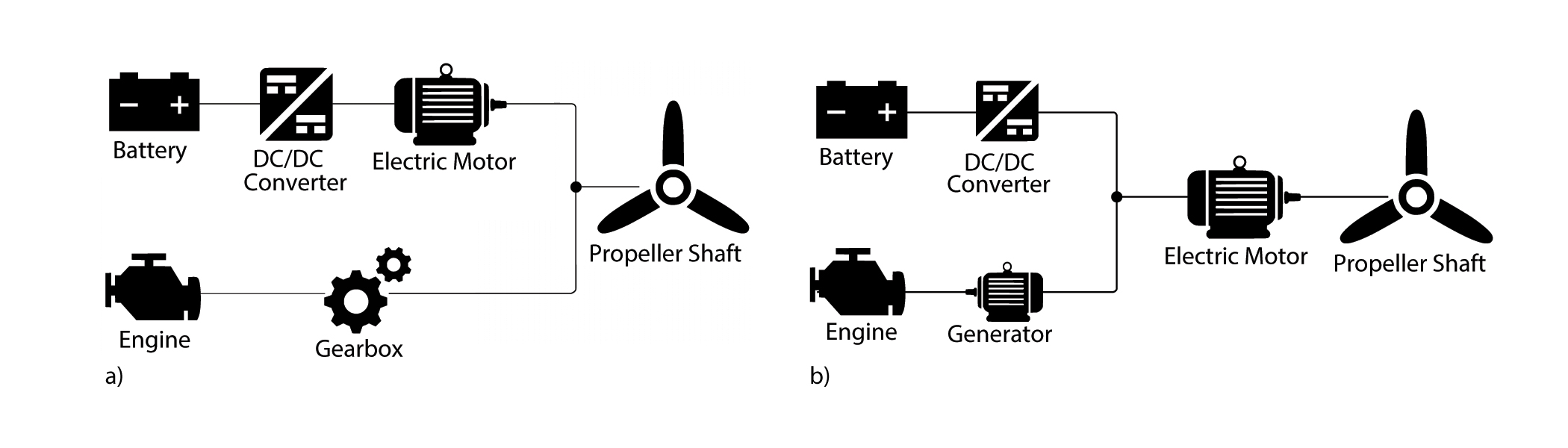 Cafe Foundation Blog Information And Discussion From The Society Random Noise Generator Electronic Circuit Schematic This Figure Shows A Parallel B Series Drivetrain Models