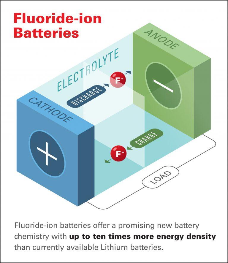 Honda's Fluoride Battery - Sustainable Skies